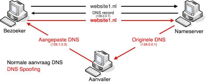 Voorbeeld van DNS spoofing