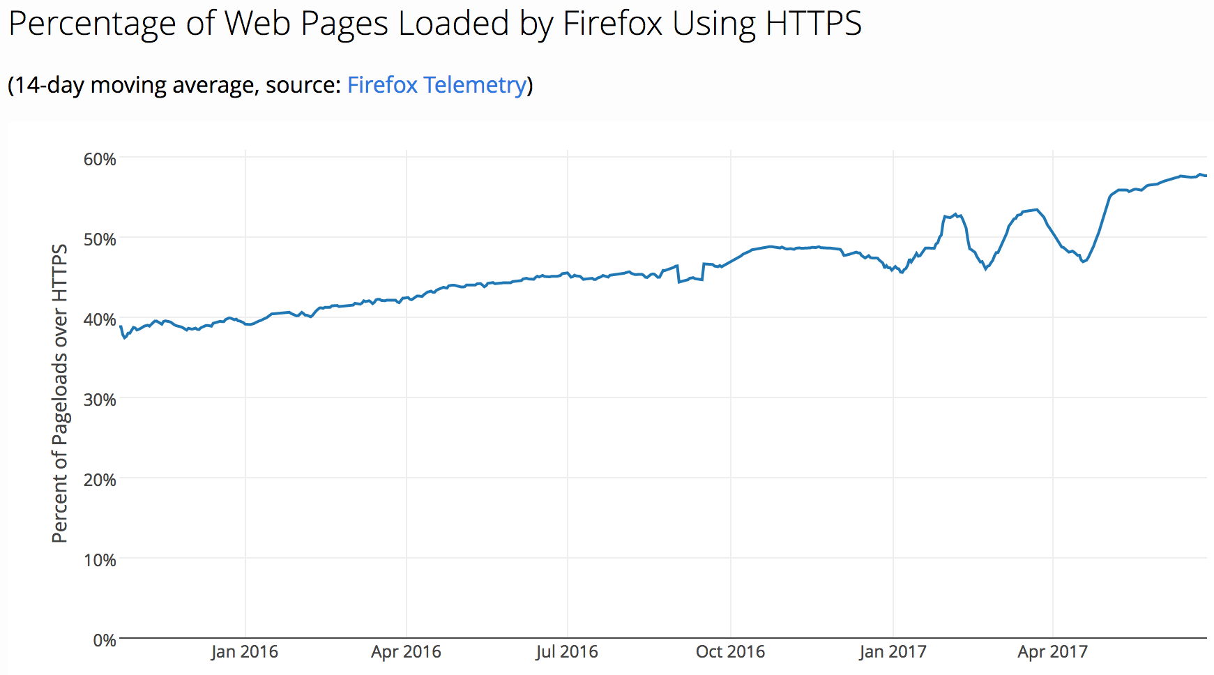 Percentage HTTPS verzoeken via FireFox