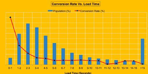sdim-conversion